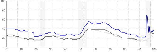 Vineland, New Jersey monthly unemployment rate chart